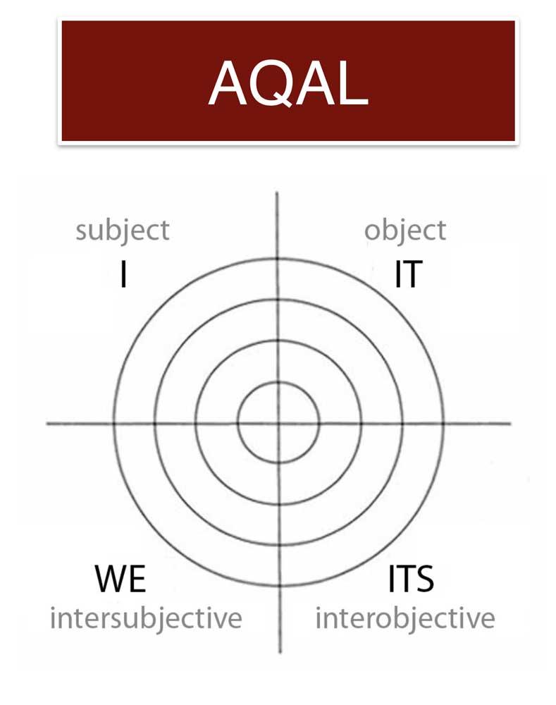AQAL_model