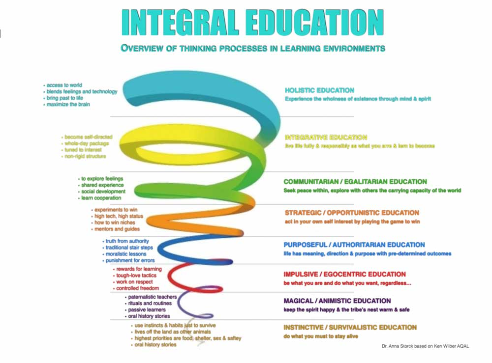 Integral-Education_Spiral_1000
