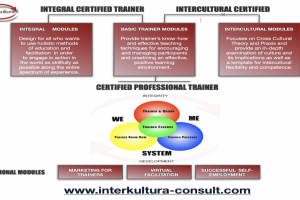Train the Trainer course structure